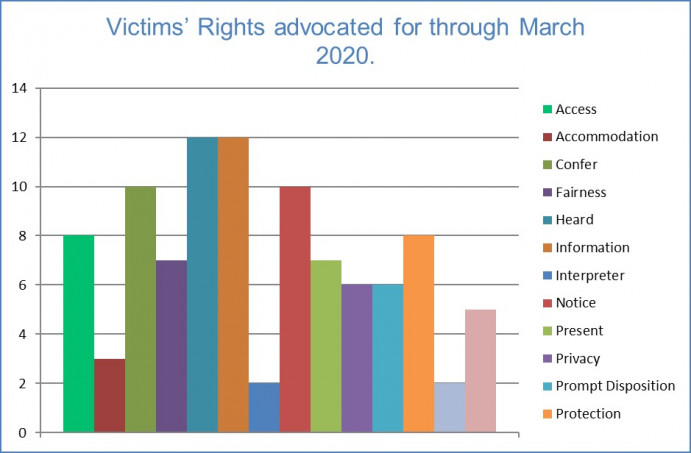 Victims' Rights advocated for through March 2020 Rural Project